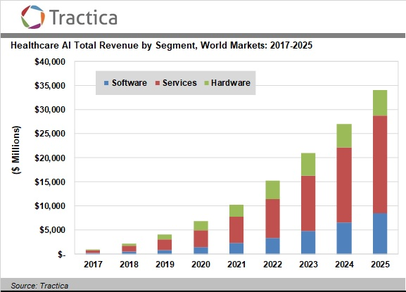 Healthcare Artificial Intelligence Software, Hardware, and Services Market  to Surpass $ 34 Billion Worldwide by 2025 | Omdia | Tractica